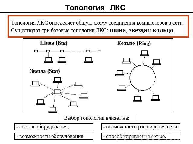 ЛКС определяет общую схему