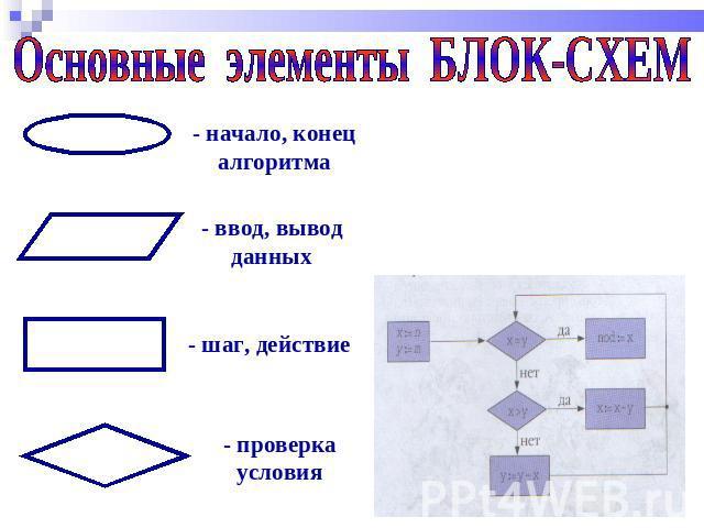 Основные элементы БЛОК-СХЕМ