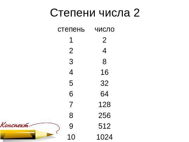 Ответыmailru как возвести число в степень 12