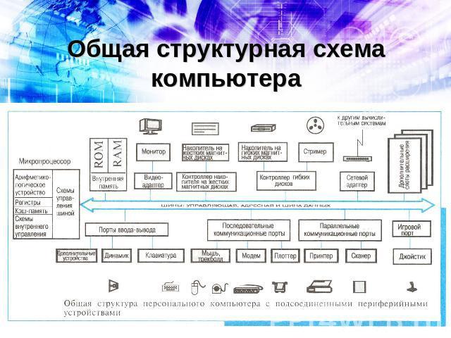 Общая структурная схема