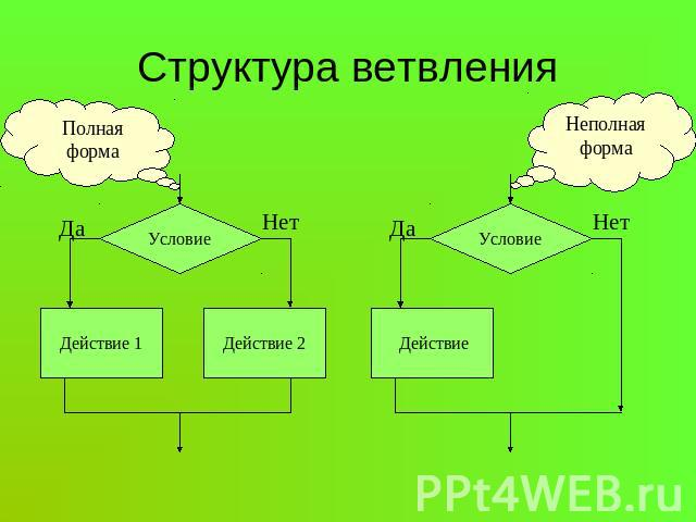Понятие алгоритма виды алгоритмов схемы Алгоритм Википедия
