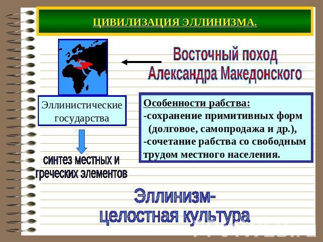 Эллинистическая Цивилизация 5 Класс Презентация