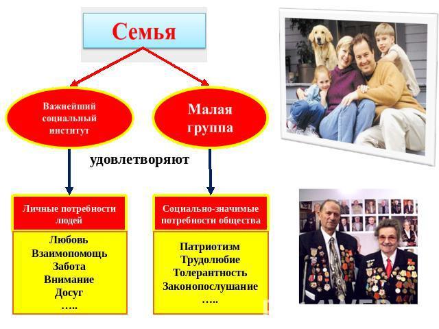 Социальные Институты Презентация