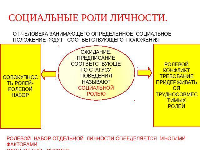 Статусы роли диспозиции