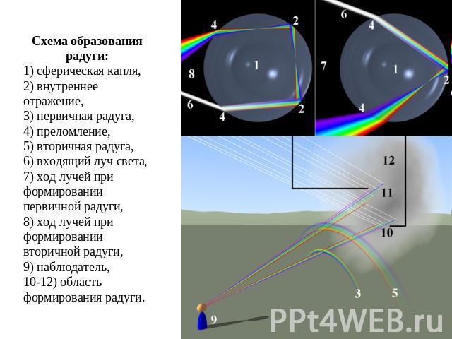 Схема образования радуги:1)