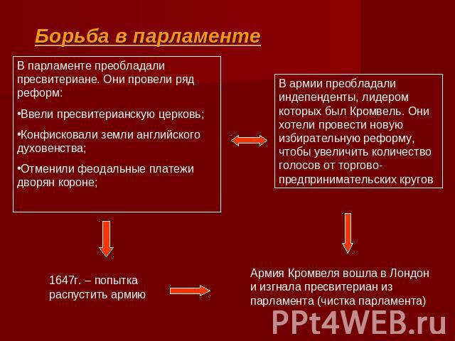 Борьба в парламентеВ
