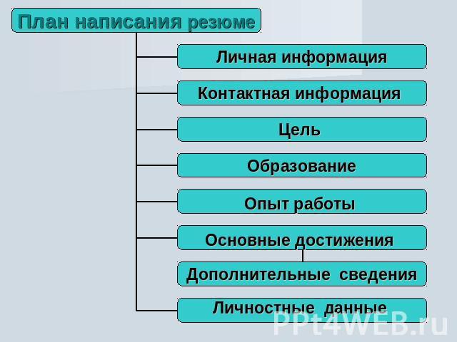 Виды Резюме Презентация