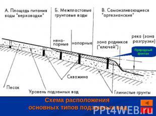 Схема расположения основных типов подземных вод.