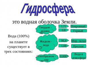 Презентацию На Тему Гидросфера