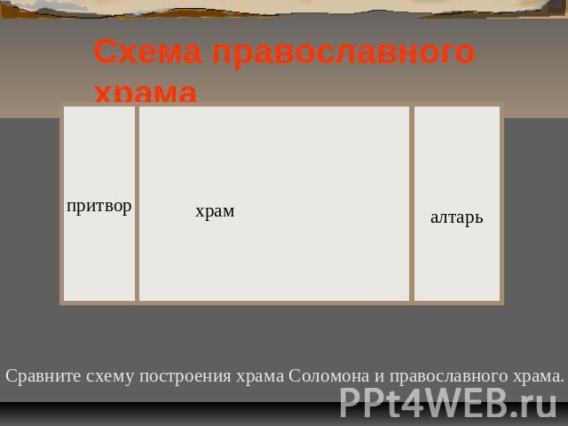 Схема православного храма