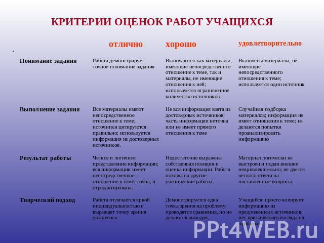 Критерии оценок творческого конкурса