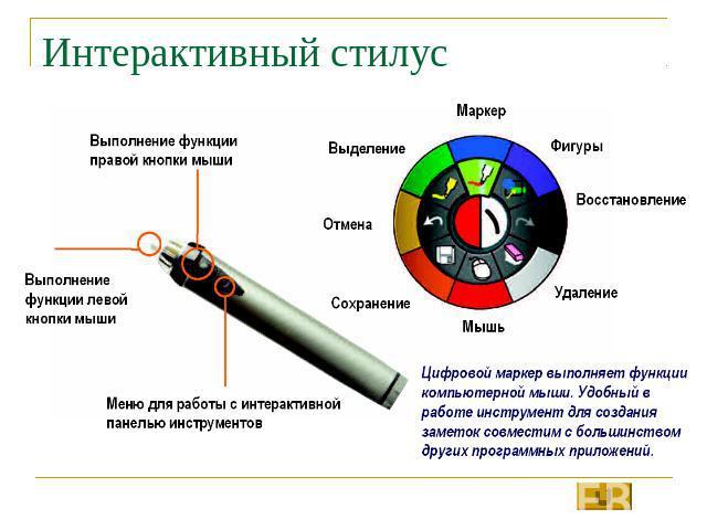 использование интерактивной доски презентация ppt