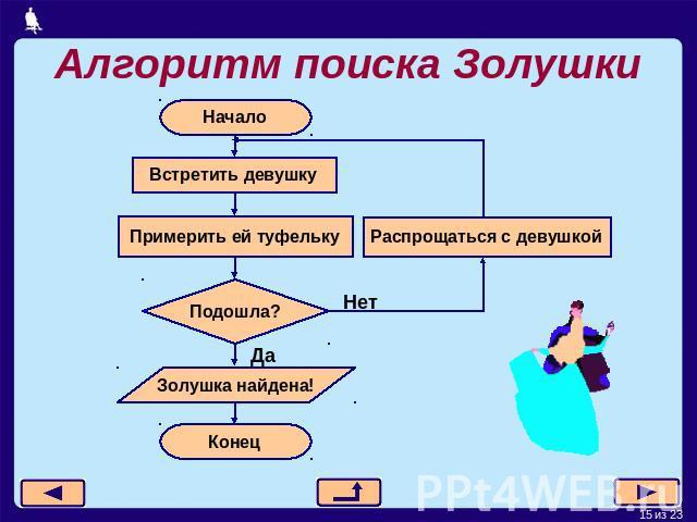 Понятие алгоритма виды алгоритмов схемы Основные понятия алгоритма. Алгоритмы и структуры