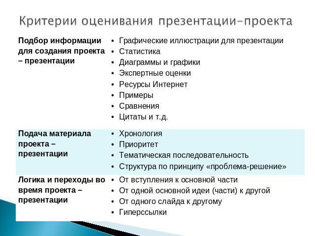 Критерии оценки театрального конкурса