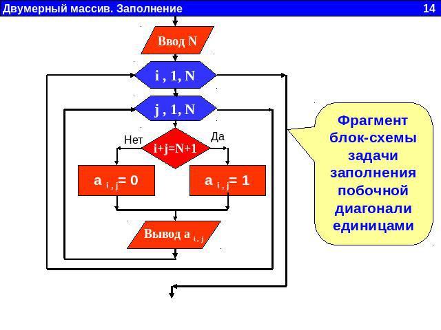 Фрагмент блок-схемы задачи