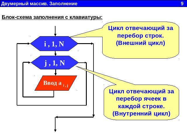 Блок-схема заполнения с