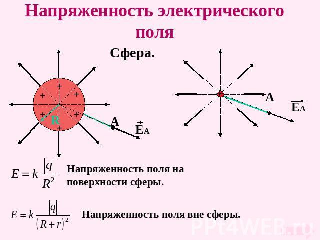 Презентация электрическое поле. напряженность электрического поля