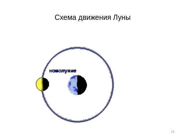 Схема движения Луны