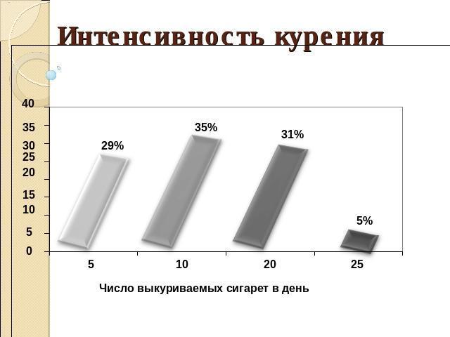 Анкетирование мое отношение к курению