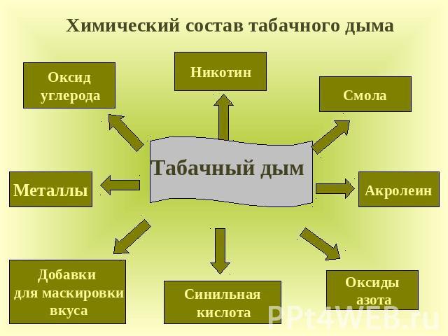 схема состава табачного дыма