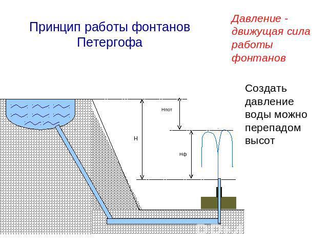 Устройство Фонтана Бесплатно