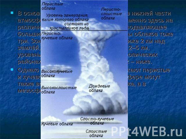 Презентация Круговорот Воды В Природе 3 Класс