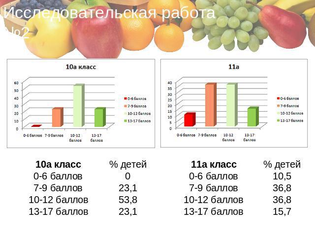Здоровое питание исследовательская работа