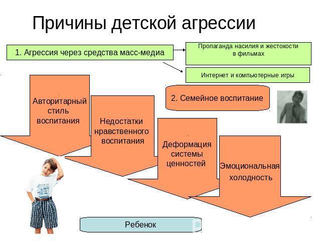 Исследование межличностных отношений детей и родителей