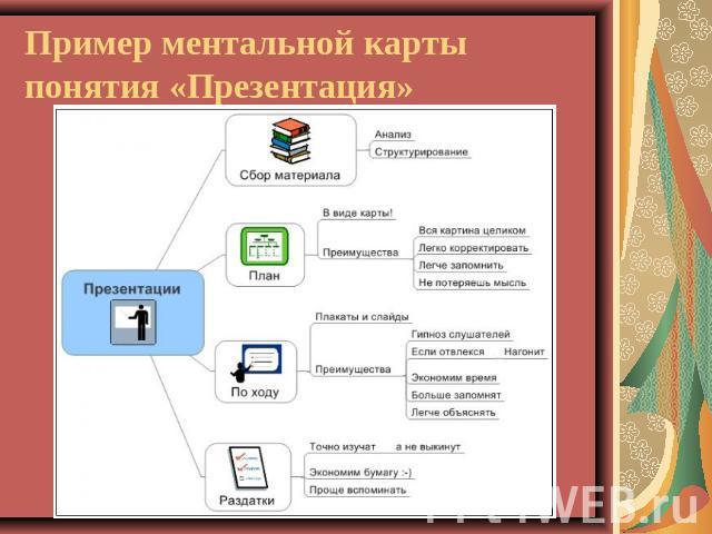 Составление ментальных карт презентация