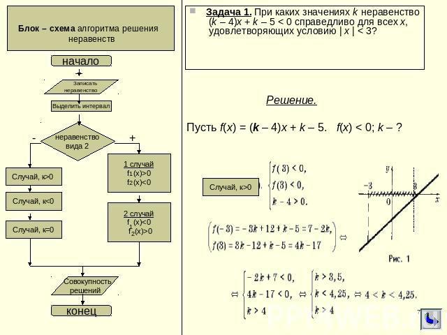 Явная схема алгоритма