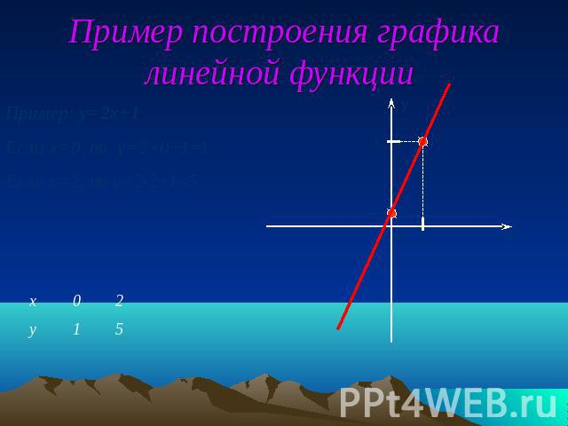 График форекс онлайн с инструментами