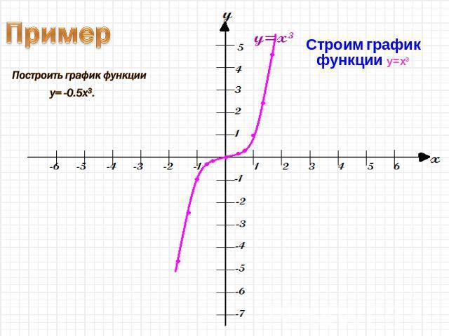 график функции y x3: