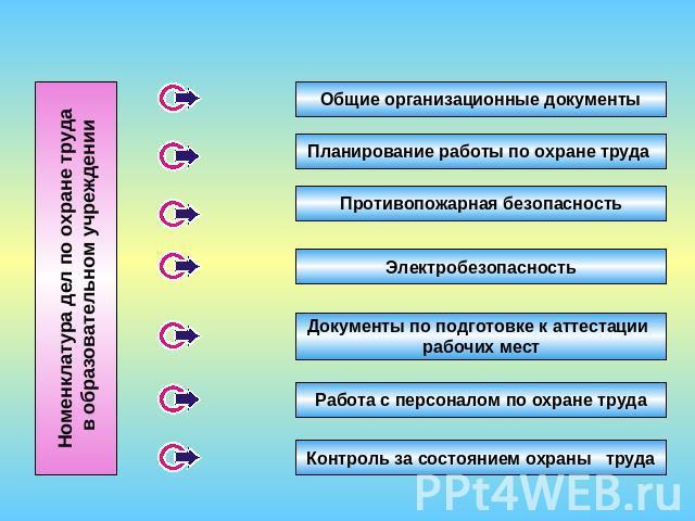 инструкция по охране труда в образовательном учреждении презентация