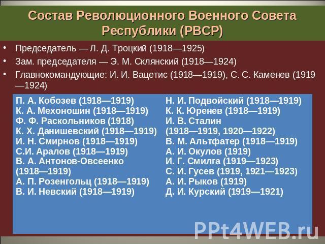 Причины Гражданской Войны 1918 1922