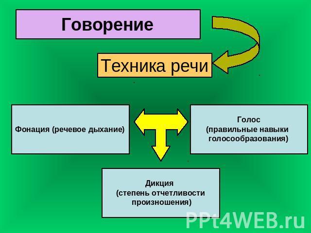 Как улучшить дикцию в домашних условиях - Все почтовые марки Беларуси, каталог почтовых марок