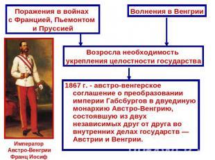 Поражения в войнах с Францией, Пьемонтом и Пруссией Волнения в ВенгрииВозросла н