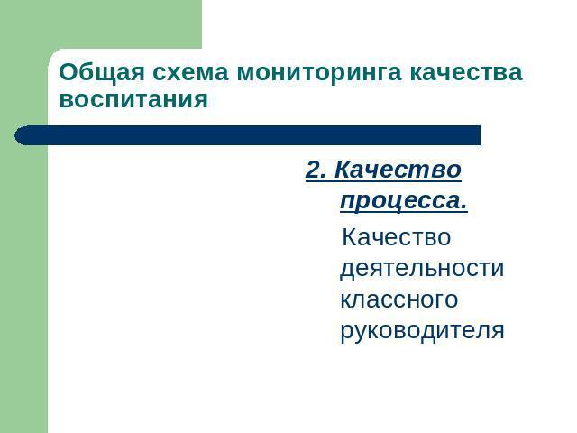 Общая схема мониторинга