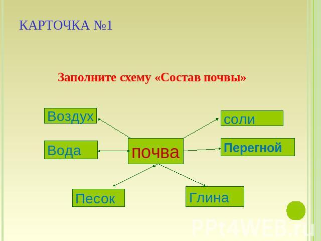 схему «Состав почвы»
