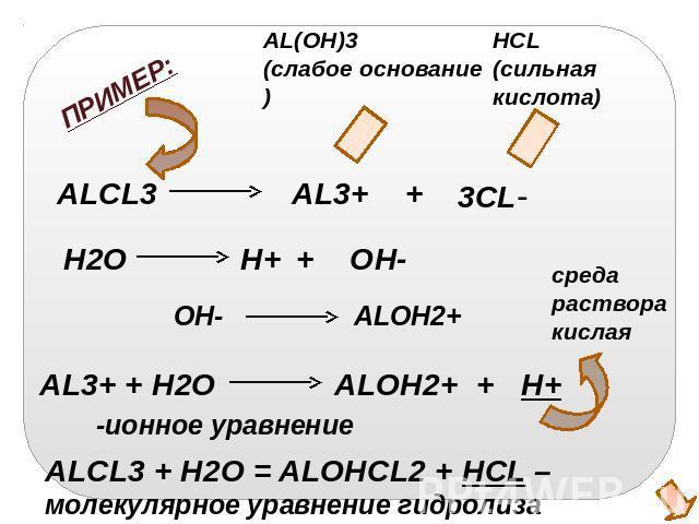 Процесс составления уравнения химической реакции состоит из двух стадий (этапов)