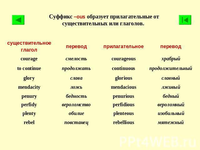 Как сделать из существительного глагол