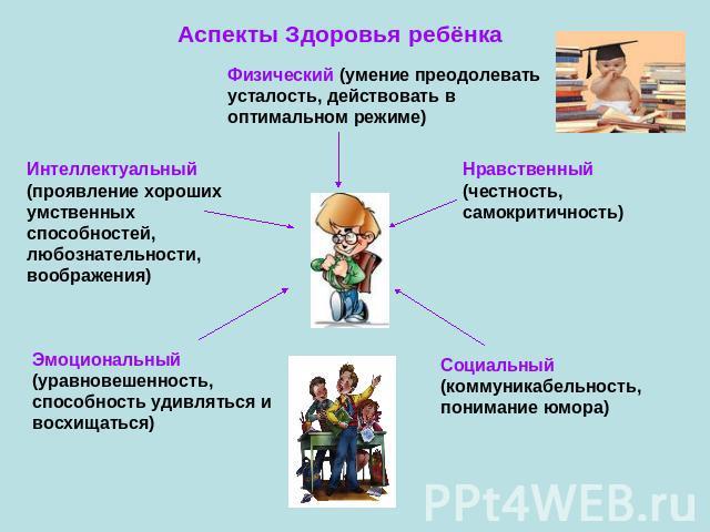 Аспекты здоровья ребёнка физический
