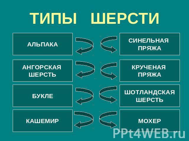 ТИПЫ ШЕРСТИ