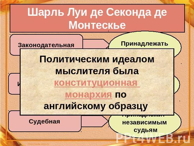 Шарль Луи мол Секонда дескать Монтескье Политическим идеалом мыслителя была конституционная монократия за английскому образцу