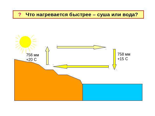 Почему суша нагревается солнечными лучами быстрее чем реки и озёра