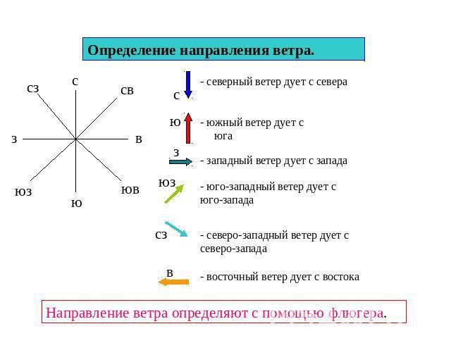 как определить 8 или 12 ветерок