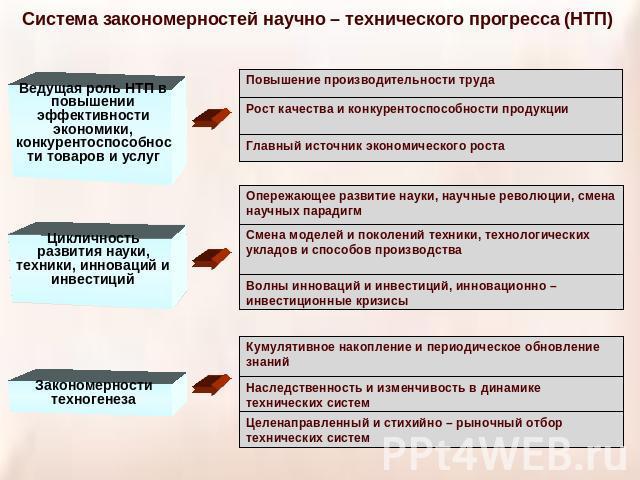 Презентация На Тему Стратегическое Планирование
