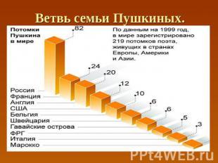Ветвь семьи Пушкиных.