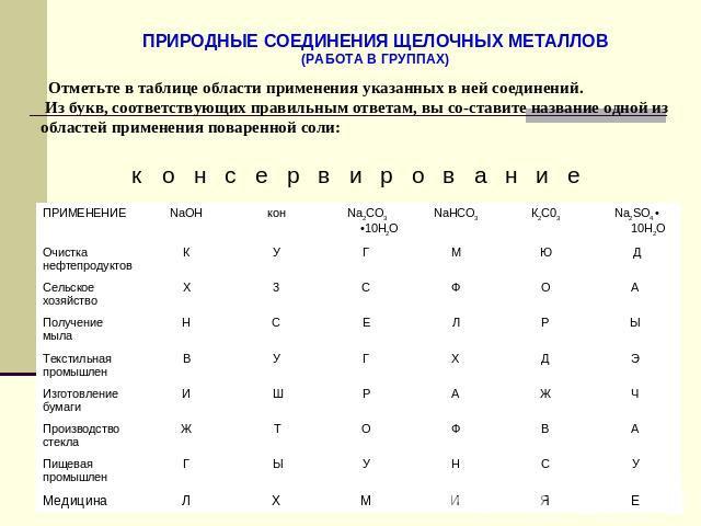таблица применение металлов
