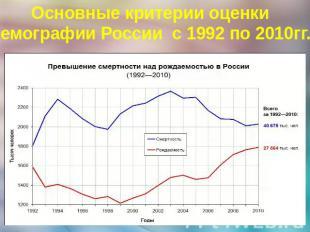 Презентация Демографическая Ситуация В Современной России