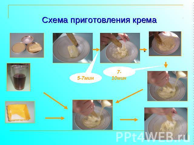 Схема приготовления крема
